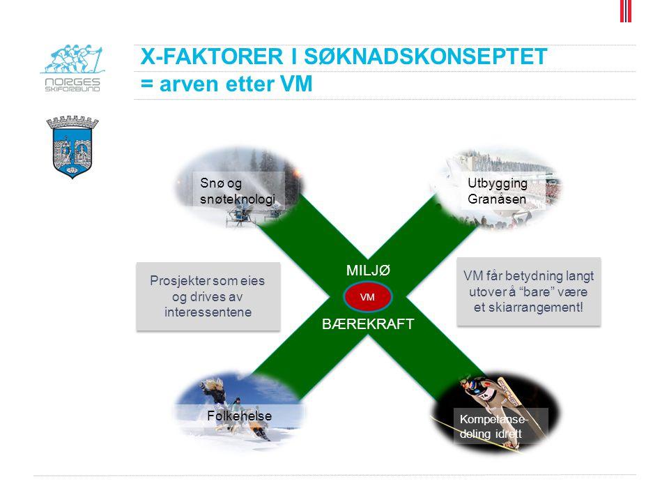 X-FAKTORER I SØKNADSKONSEPTET = arven etter VM