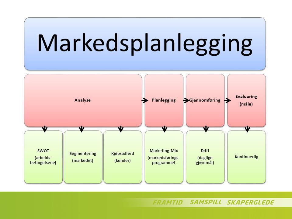 (arbeids-betingelsene) (markedsførings-programmet