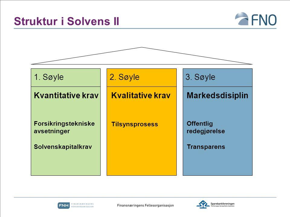 Struktur i Solvens II 1. Søyle 2. Søyle 3. Søyle Kvantitative krav