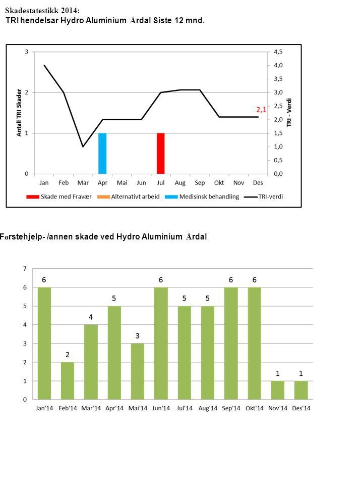 Skadestatestikk 2014: TRI hendelsar Hydro Aluminium Årdal Siste 12 mnd.
