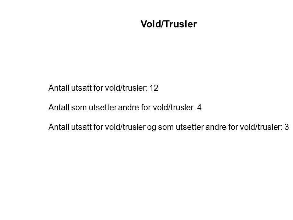 Vold/Trusler Antall utsatt for vold/trusler: 12
