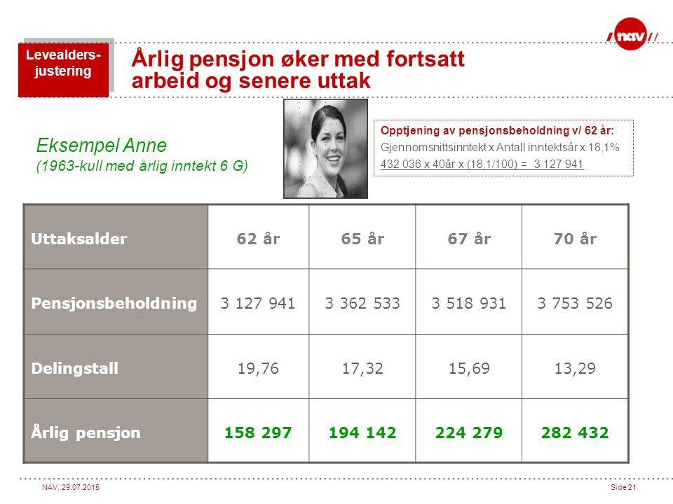 Årlig pensjon øker med fortsatt arbeid og senere uttak