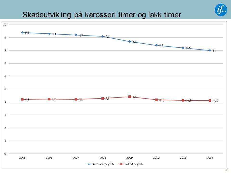 Skadeutvikling på karosseri timer og lakk timer