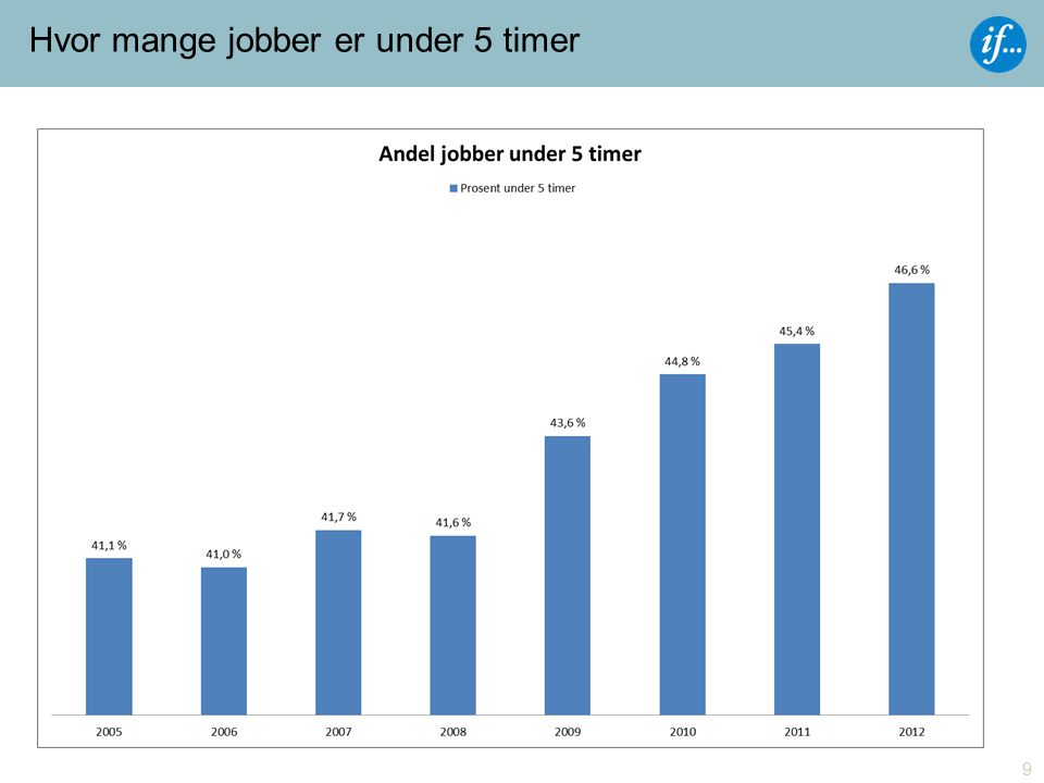 Hvor mange jobber er under 5 timer