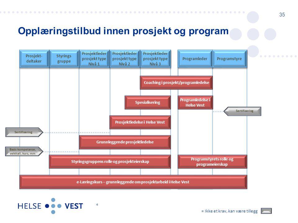 Opplæringstilbud innen prosjekt og program