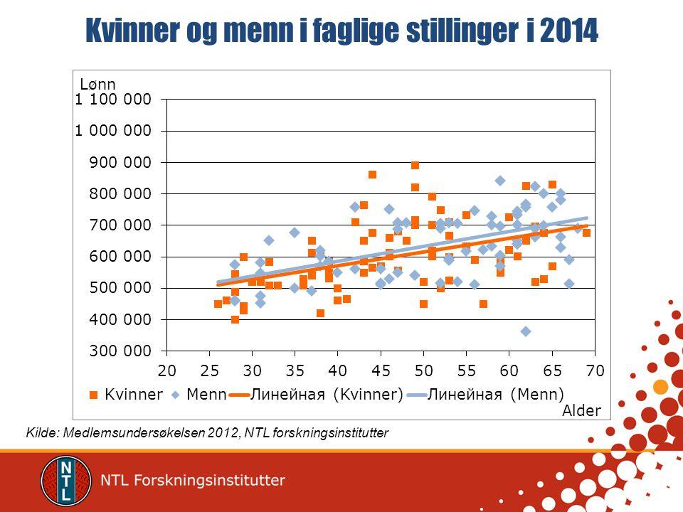 Kvinner og menn i faglige stillinger i 2014