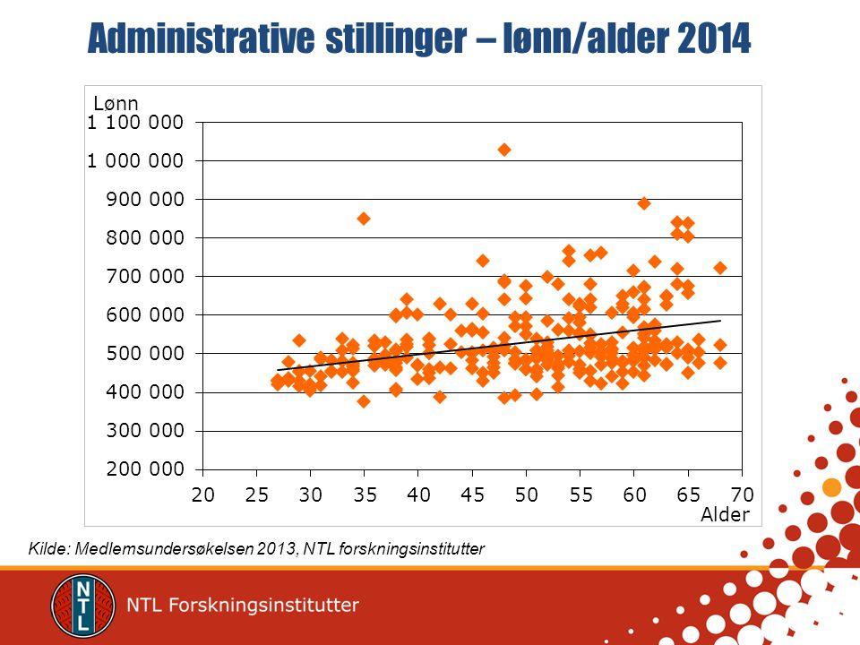Administrative stillinger – lønn/alder 2014