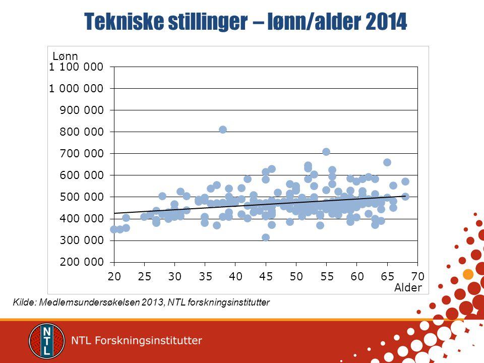 Tekniske stillinger – lønn/alder 2014