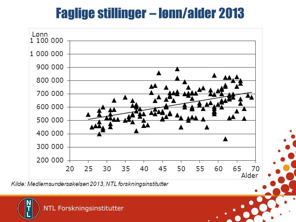Faglige stillinger – lønn/alder 2013