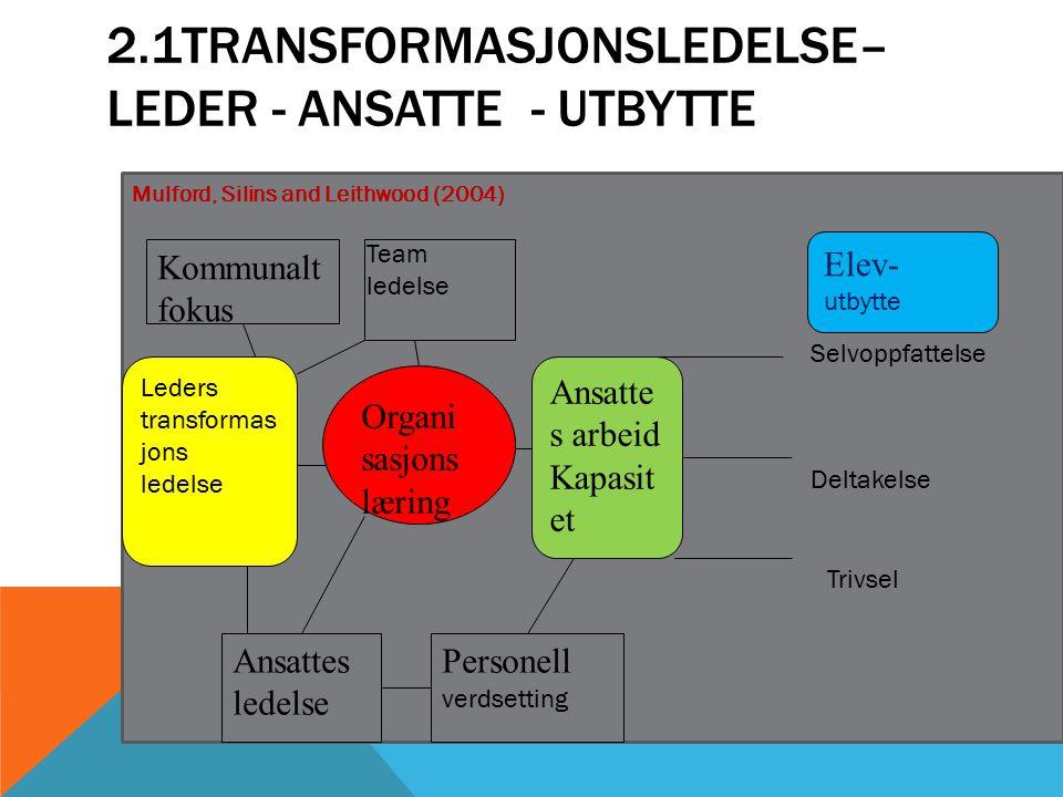 2.1Transformasjonsledelse– Leder - Ansatte - utbytte