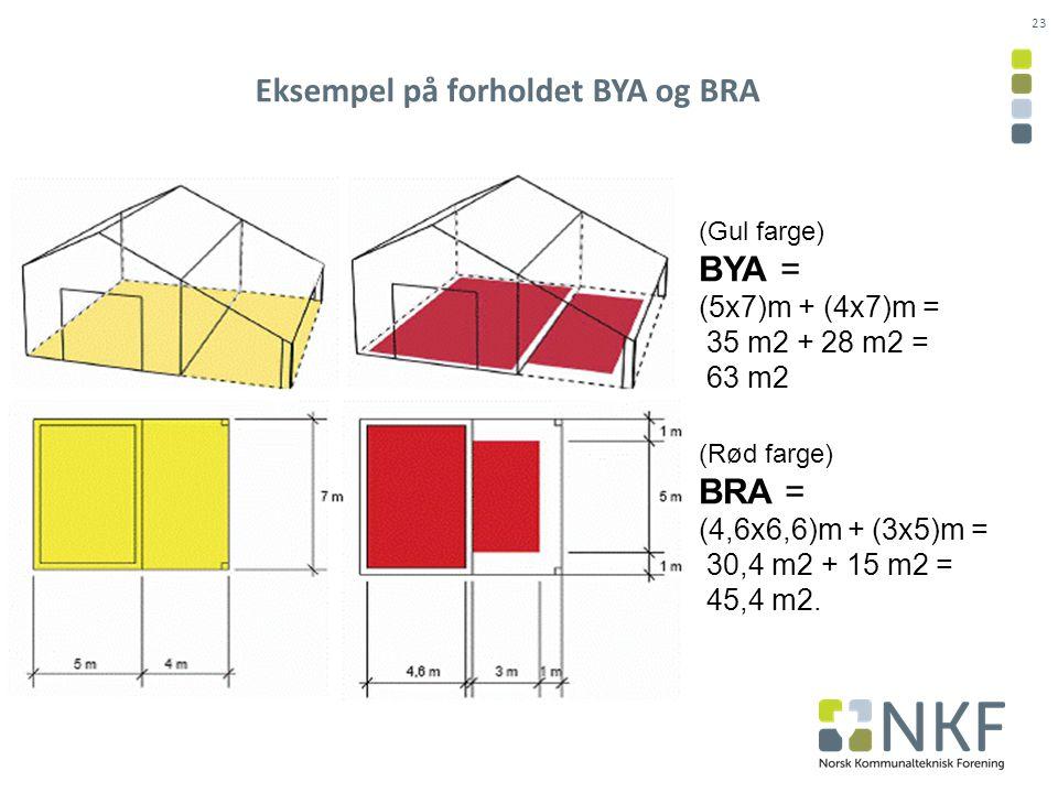 Eksempel på forholdet BYA og BRA