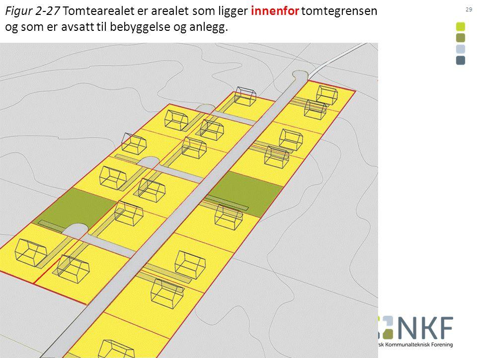 Figur 2-27 Tomtearealet er arealet som ligger innenfor tomtegrensen og som er avsatt til bebyggelse og anlegg.