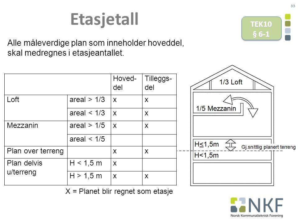 Etasjetall TEK10 § 6-1 Alle måleverdige plan som inneholder hoveddel,