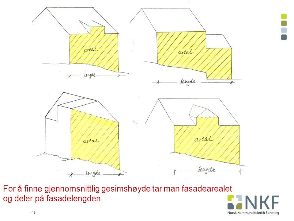 For å finne gjennomsnittlig gesimshøyde tar man fasadearealet