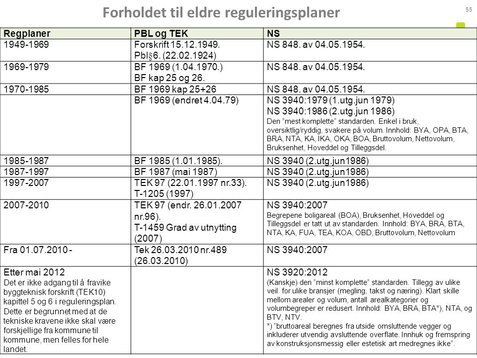 Forholdet til eldre reguleringsplaner