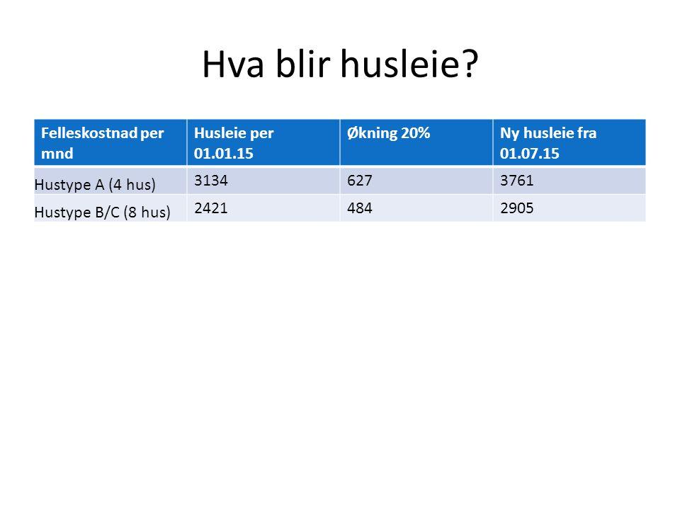 Hva blir husleie Felleskostnad per mnd Husleie per 01.01.15