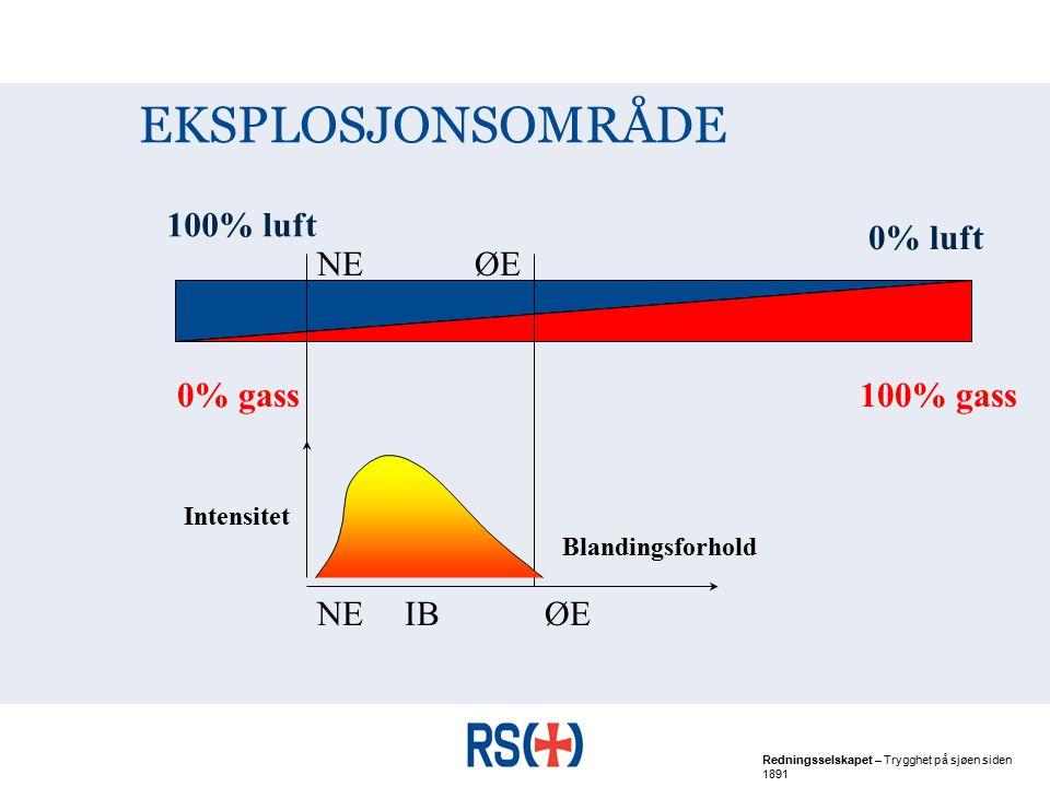 EKSPLOSJONSOMRÅDE 100% luft 0% luft NE ØE 0% gass 100% gass NE IB ØE