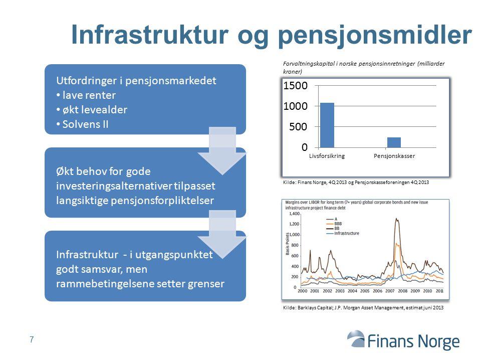 Infrastruktur og pensjonsmidler