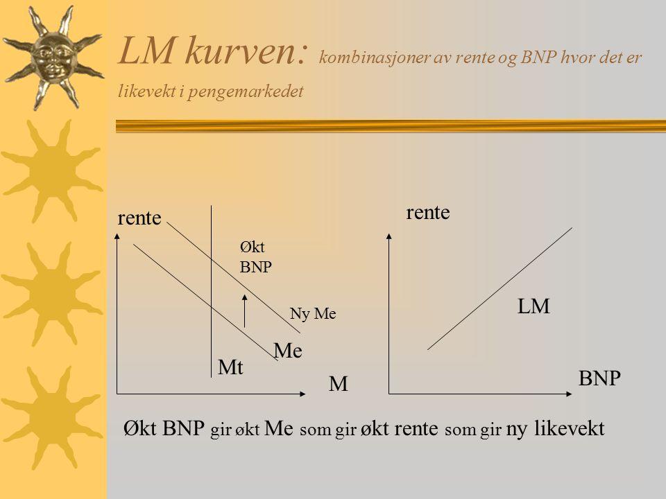 LM kurven: kombinasjoner av rente og BNP hvor det er likevekt i pengemarkedet