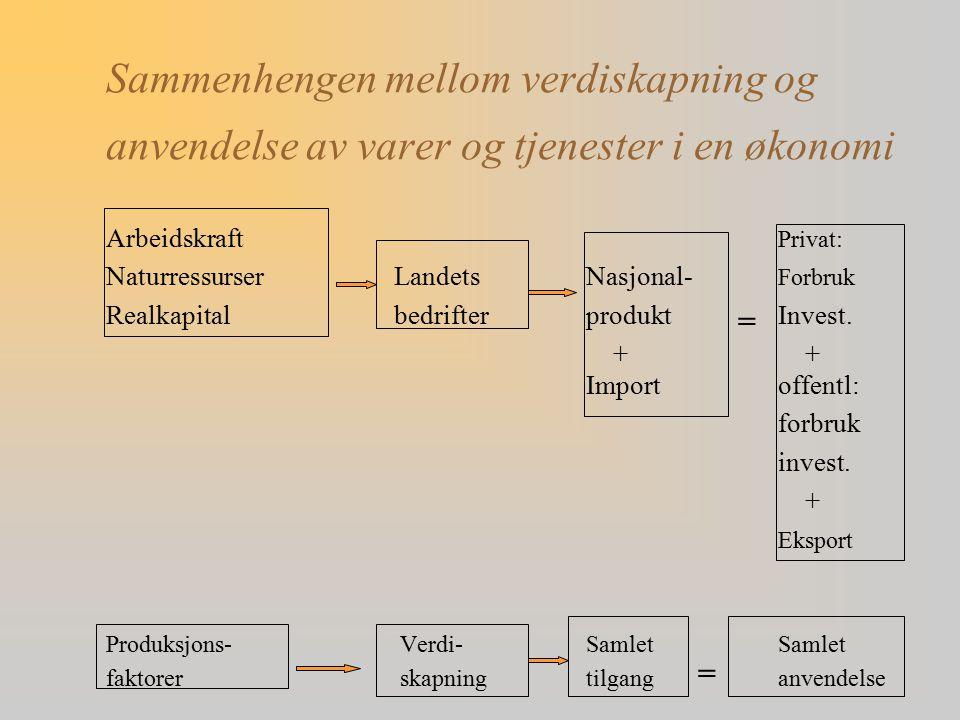 Sammenhengen mellom verdiskapning og anvendelse av varer og tjenester i en økonomi