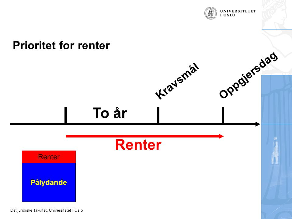 To år Renter Prioritet for renter Oppgjersdag Kravsmål Renter