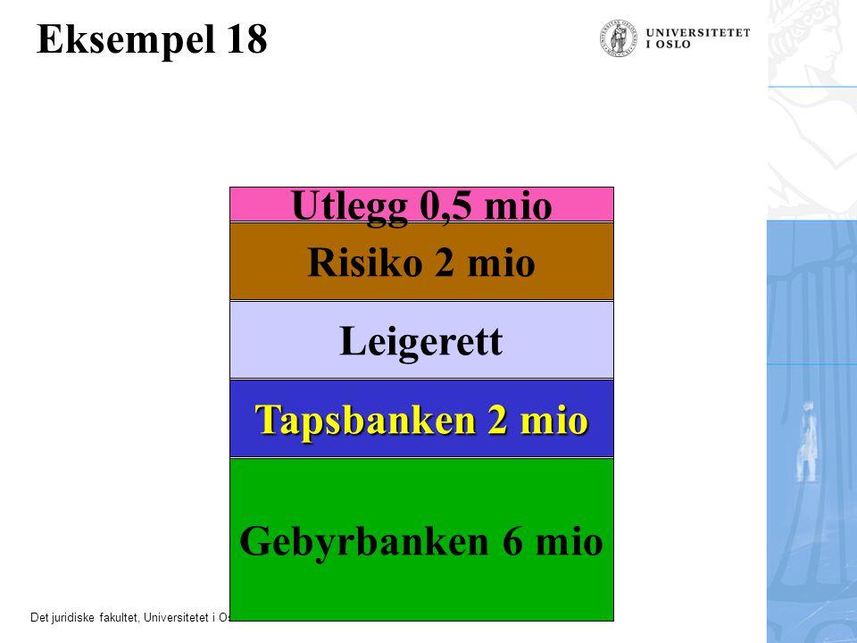 Eksempel 18 Utlegg 0,5 mio Risiko 2 mio Leigerett Tapsbanken 2 mio
