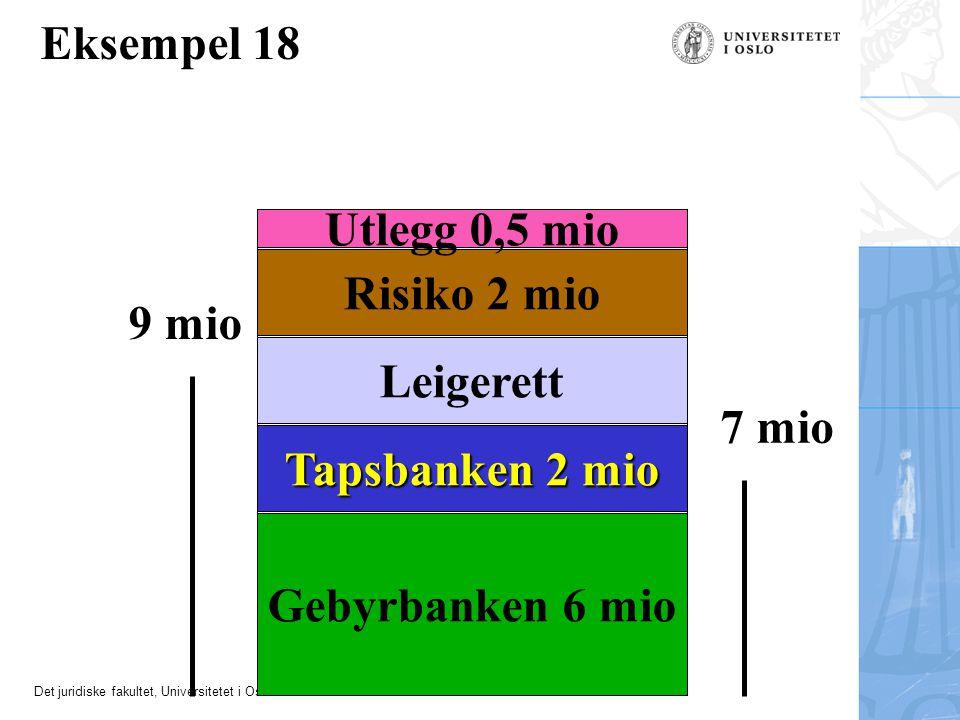 Eksempel 18 Utlegg 0,5 mio Risiko 2 mio 9 mio Leigerett 7 mio
