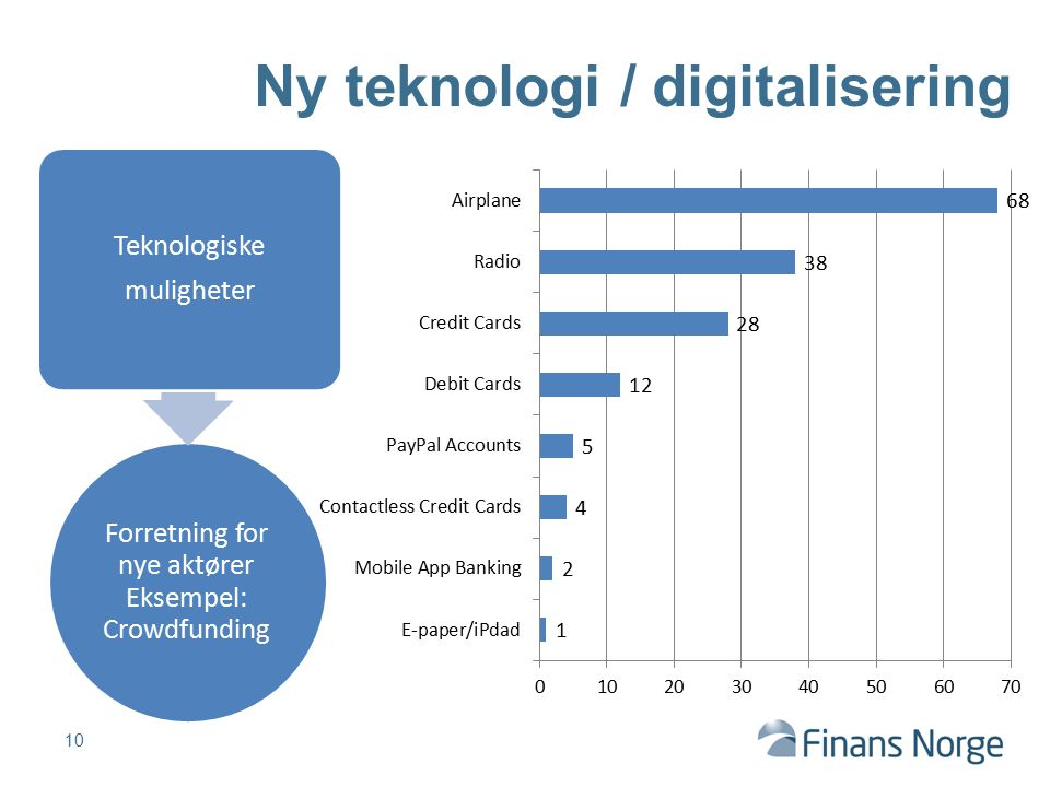 Ny teknologi / digitalisering