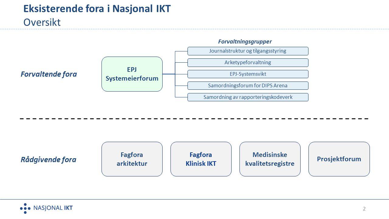 Eksisterende fora i Nasjonal IKT Oversikt