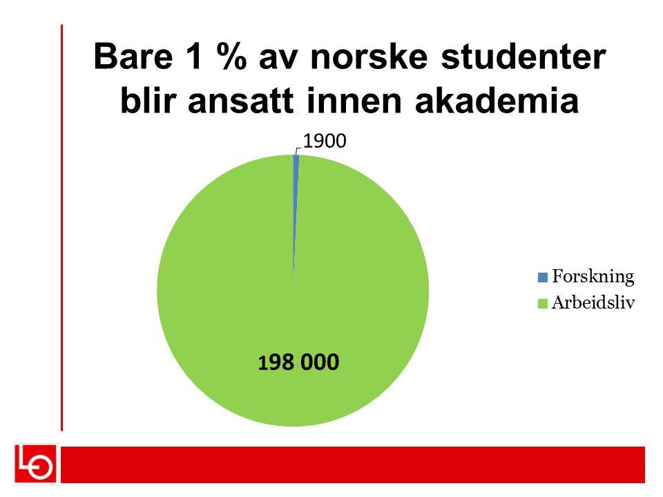 Bare 1 % av norske studenter blir ansatt innen akademia