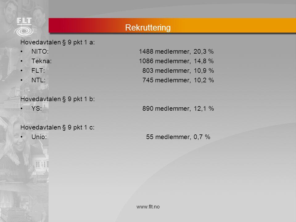 Rekruttering Hovedavtalen § 9 pkt 1 a: NITO: 1488 medlemmer, 20,3 %