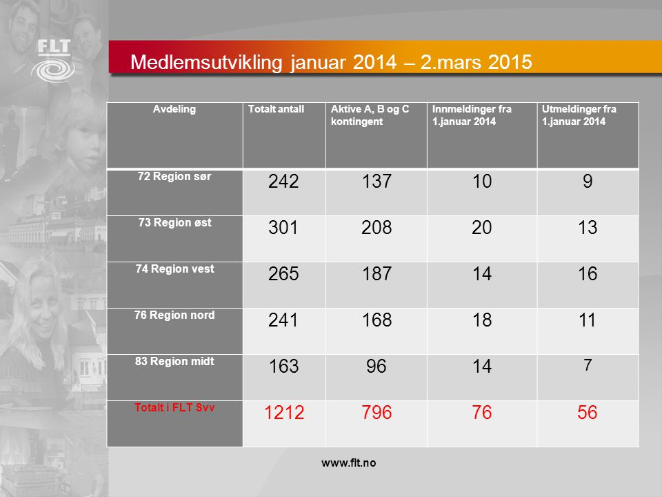 Medlemsutvikling januar 2014 – 2.mars 2015