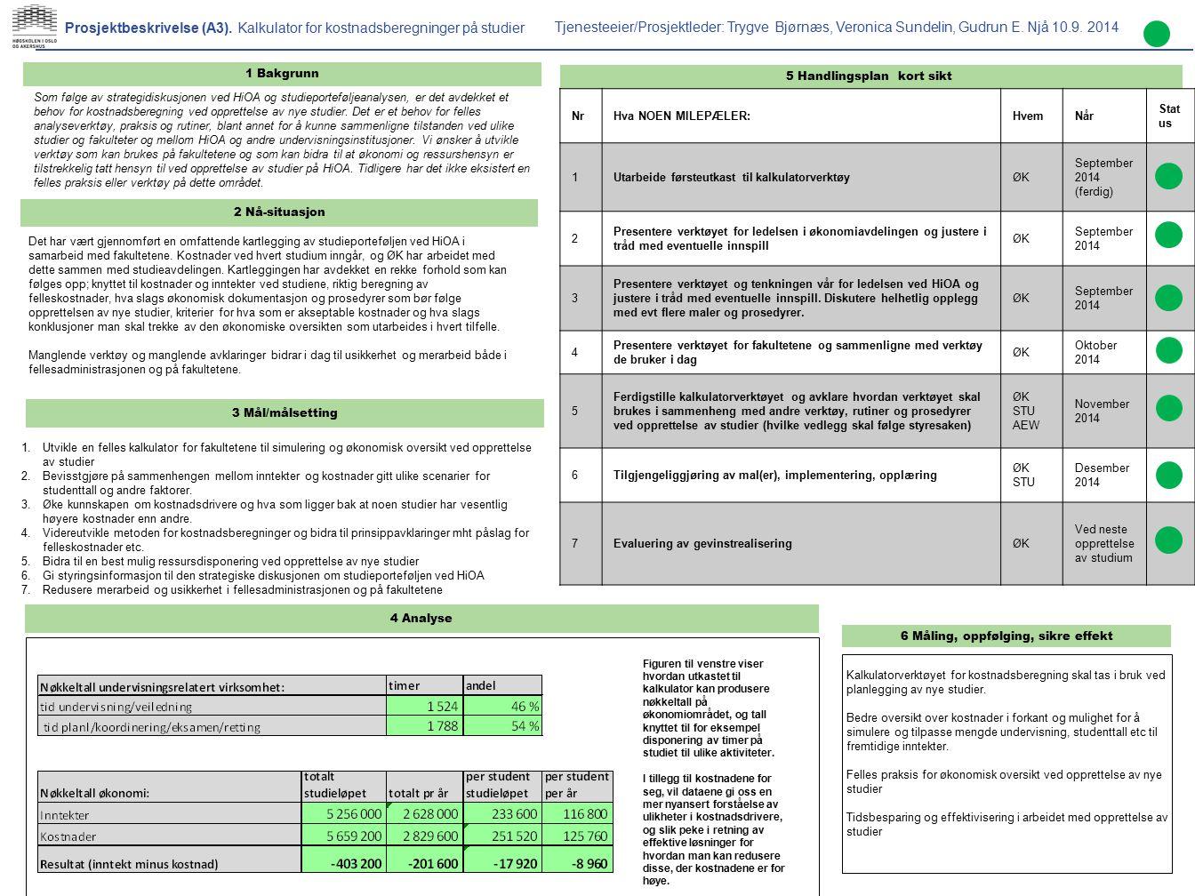 5 Handlingsplan kort sikt 6 Måling, oppfølging, sikre effekt