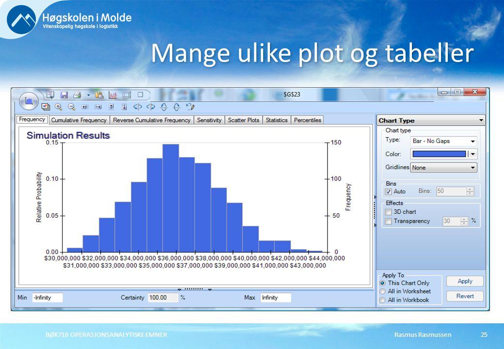 Mange ulike plot og tabeller