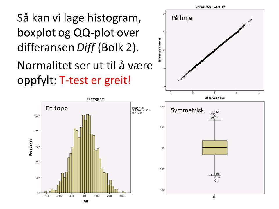 Så kan vi lage histogram, boxplot og QQ-plot over differansen Diff (Bolk 2). Normalitet ser ut til å være oppfylt: T-test er greit!