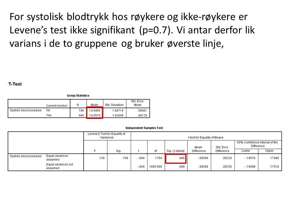 For systolisk blodtrykk hos røykere og ikke-røykere er Levene's test ikke signifikant (p=0.7).