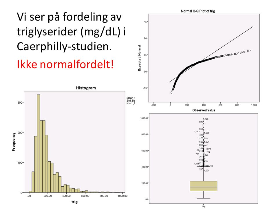 Vi ser på fordeling av triglyserider (mg/dL) i Caerphilly-studien