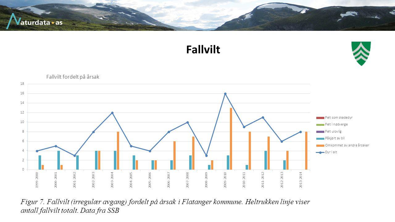 Fallvilt Figur 7. Fallvilt (irregulær avgang) fordelt på årsak i Flatanger kommune.