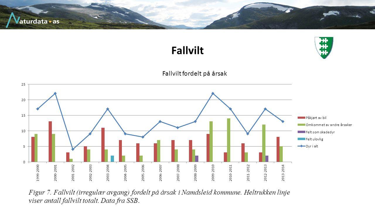 Fallvilt Figur 7. Fallvilt (irregulær avgang) fordelt på årsak i Namdsleid kommune.