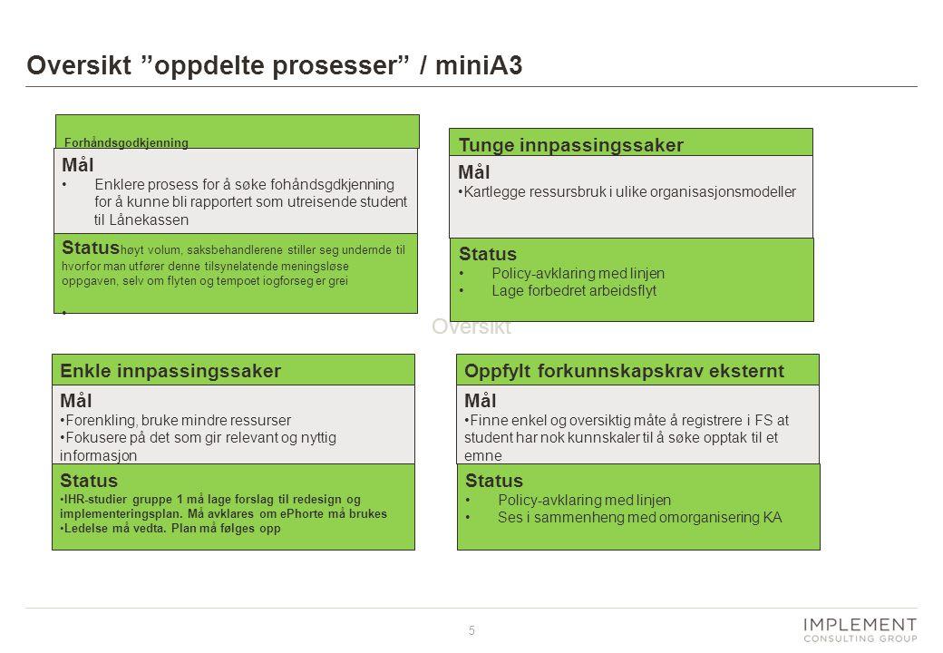 Oversikt oppdelte prosesser / miniA3