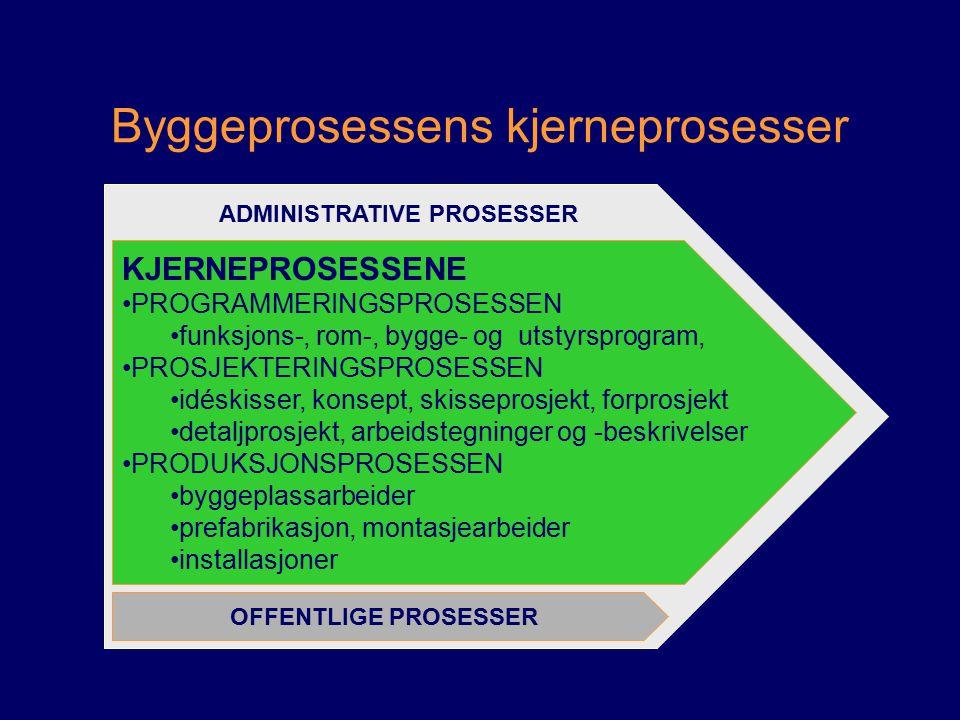Byggeprosessens kjerneprosesser