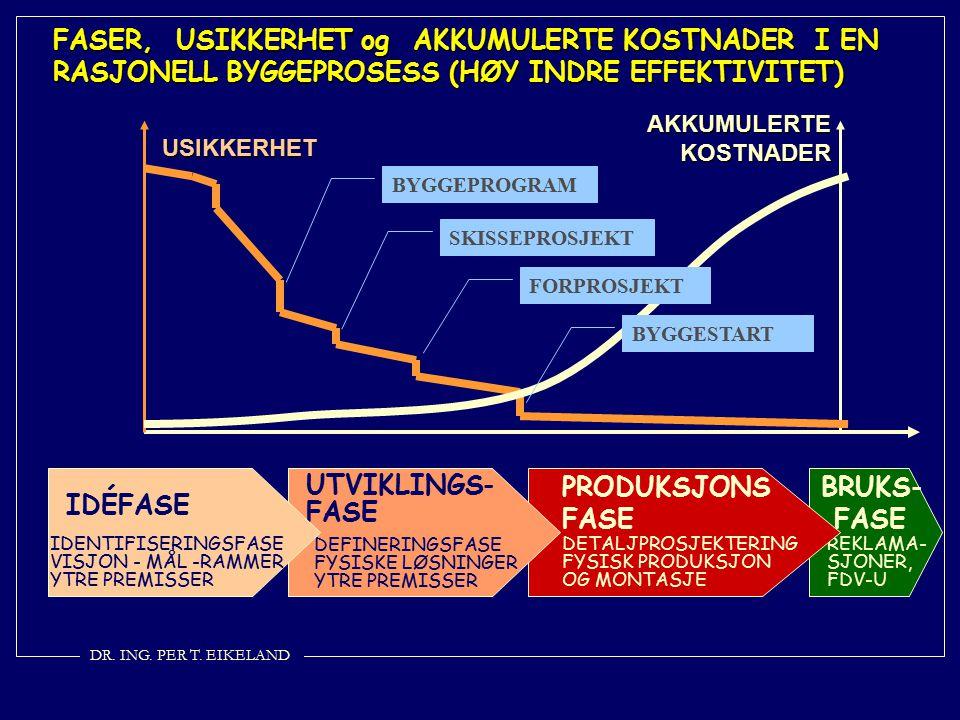 FASER, USIKKERHET og AKKUMULERTE KOSTNADER I EN RASJONELL BYGGEPROSESS (HØY INDRE EFFEKTIVITET)