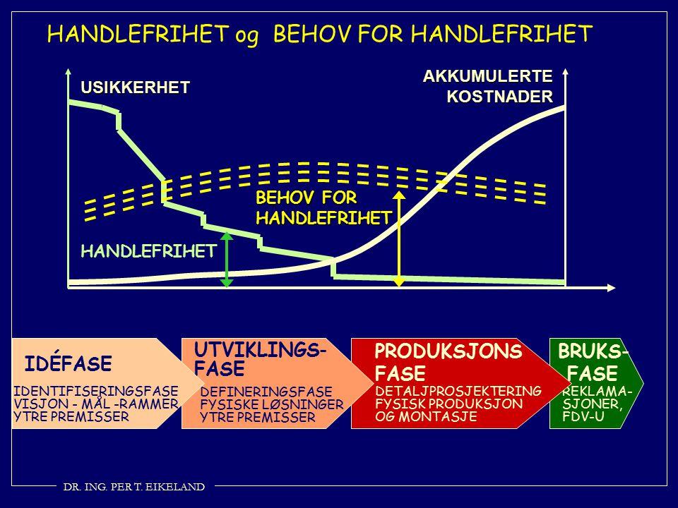 HANDLEFRIHET og BEHOV FOR HANDLEFRIHET