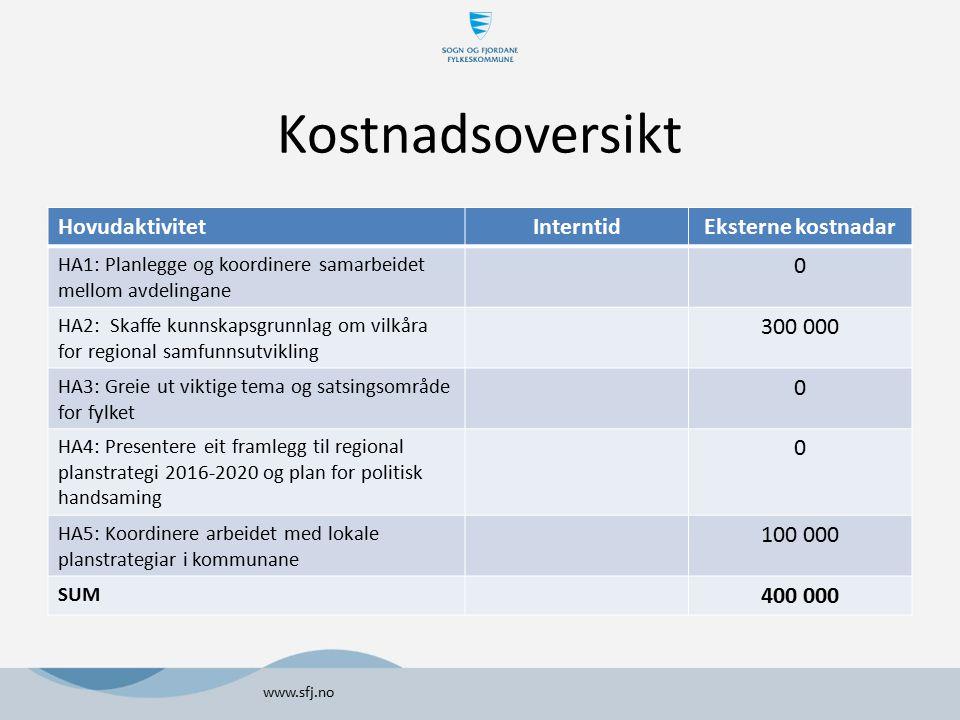 Kostnadsoversikt Hovudaktivitet Interntid Eksterne kostnadar 300 000