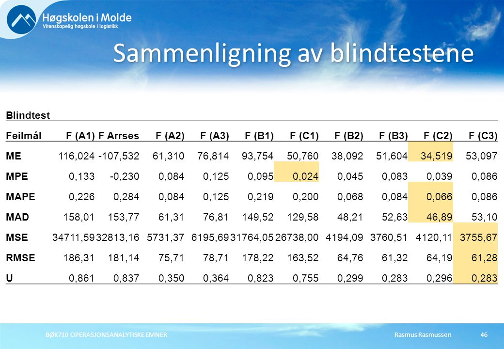Sammenligning av blindtestene