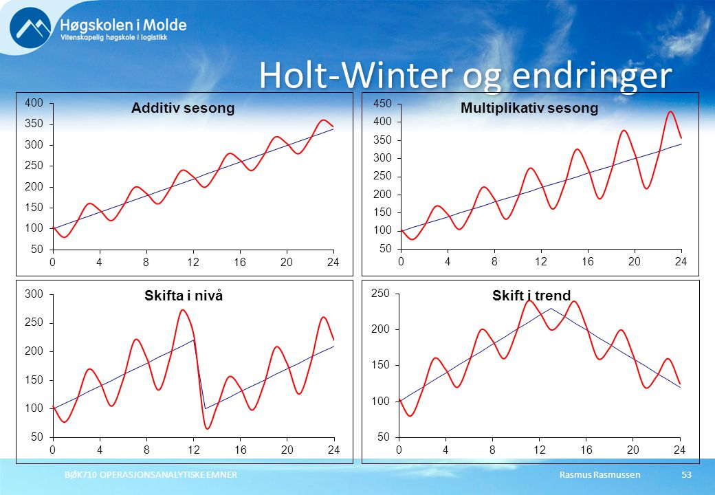 Holt-Winter og endringer