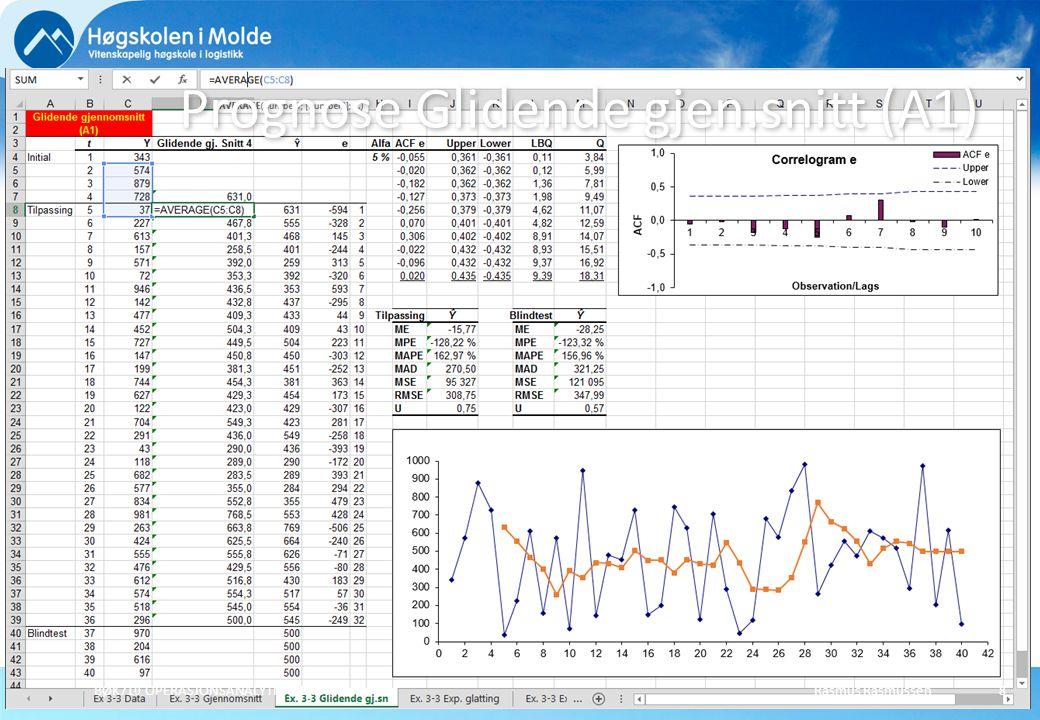 Prognose Glidende gjen.snitt (A1)