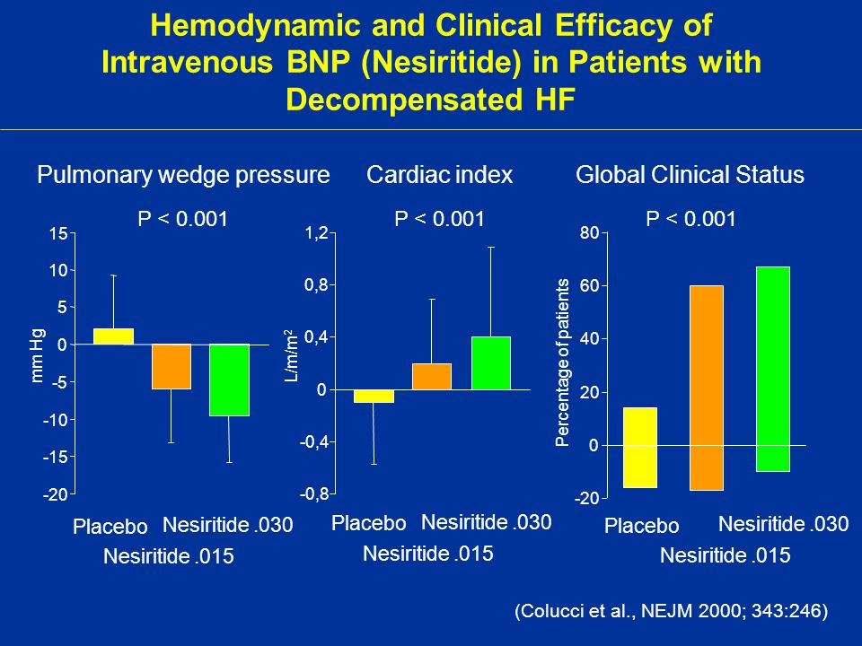 Hemodynamic and Clinical Efficacy of Intravenous BNP (Nesiritide) in Patients with Decompensated HF