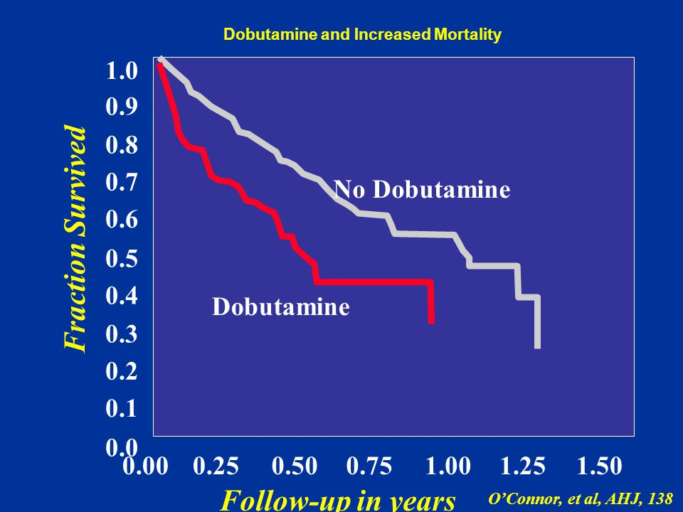 Dobutamine and Increased Mortality