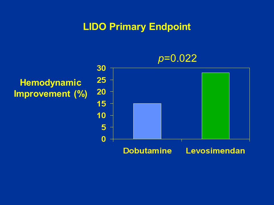 Hemodynamic Improvement (%)